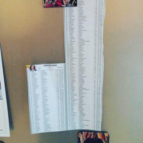 New fridge #fitspo: the top 200 female U.S. triathletes in the 35-39 age group. #goals #triathlon #training